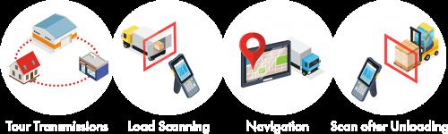 Wanko Informationslogistik: Icon Telematik